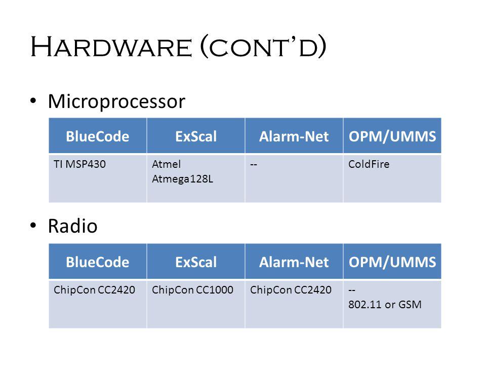 Hardware (cont'd) Microprocessor Radio BlueCodeExScalAlarm-NetOPM/UMMS TI MSP430Atmel Atmega128L --ColdFire BlueCodeExScalAlarm-NetOPM/UMMS ChipCon CC2420ChipCon CC1000ChipCon CC2420-- 802.11 or GSM