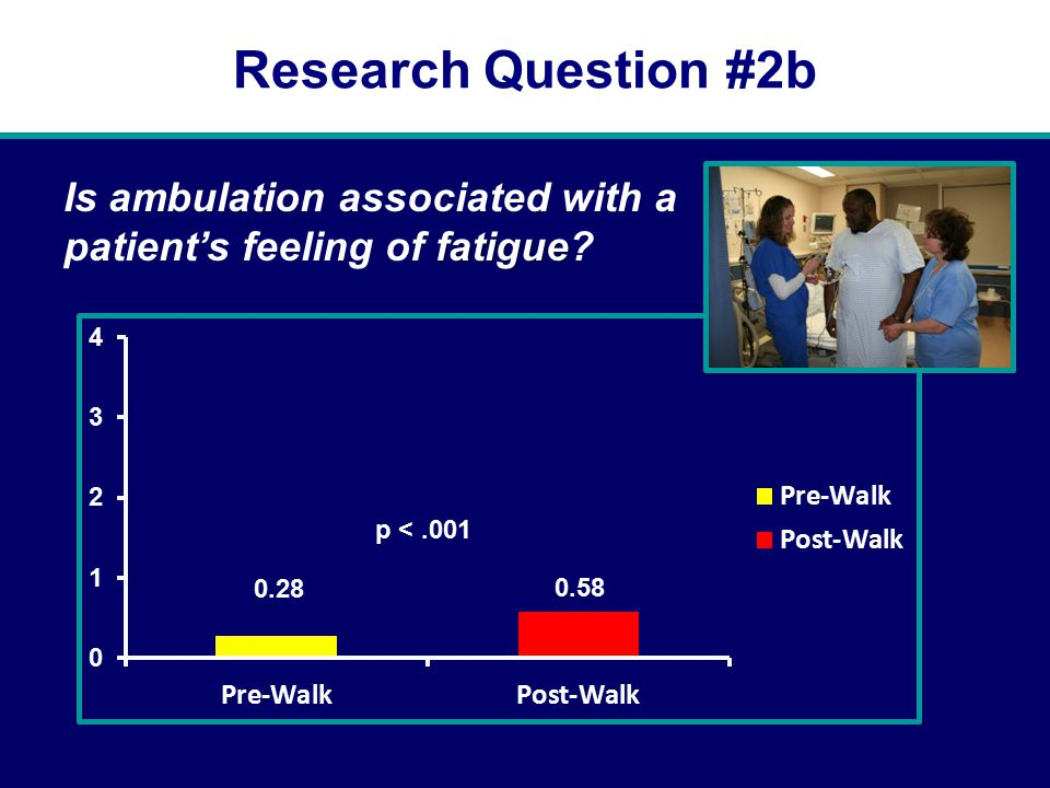 Research Question #2b fatigue Is ambulation associated with a patient's feeling of fatigue?