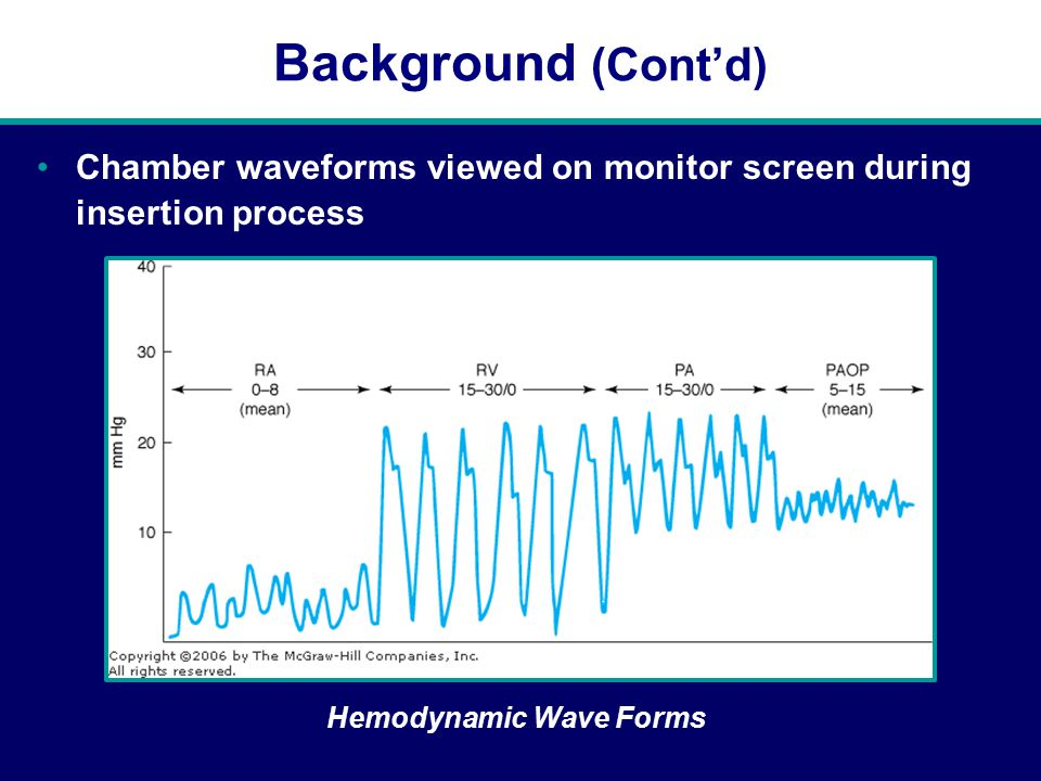 Background (Cont'd) Chamber waveforms viewed on monitor screen during insertion process Hemodynamic Wave Forms