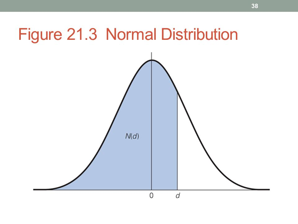 Figure 21.3 Normal Distribution 38