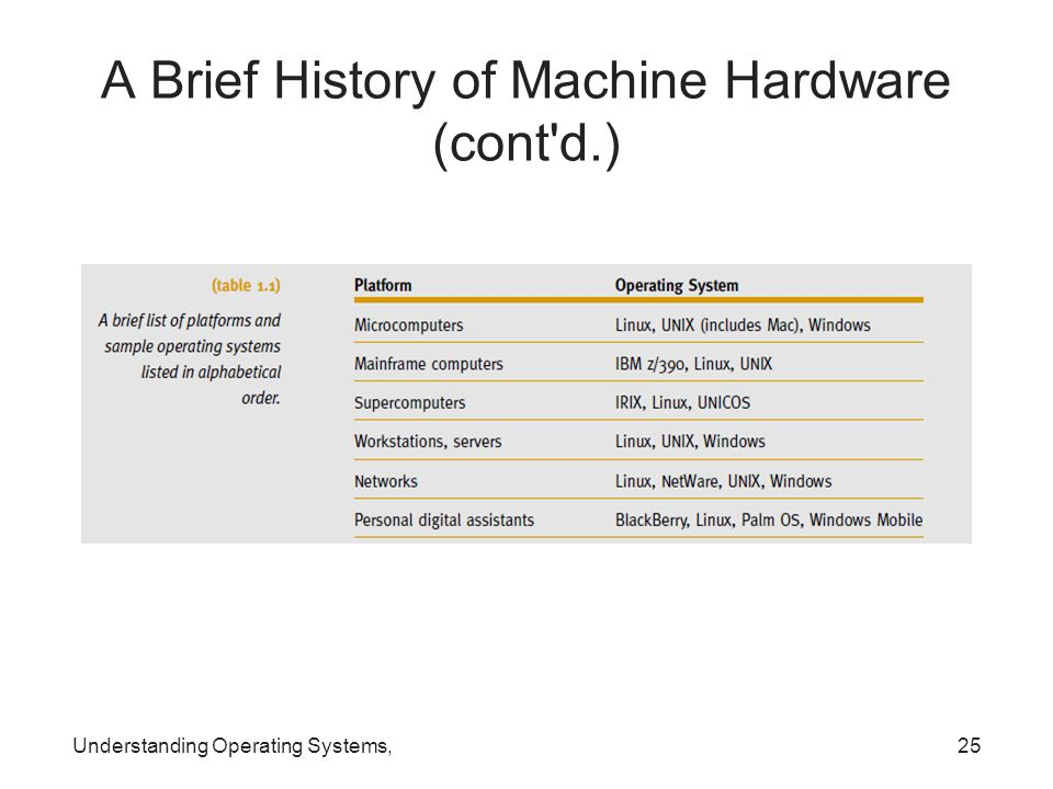 Understanding Operating Systems,25 A Brief History of Machine Hardware (cont'd.)