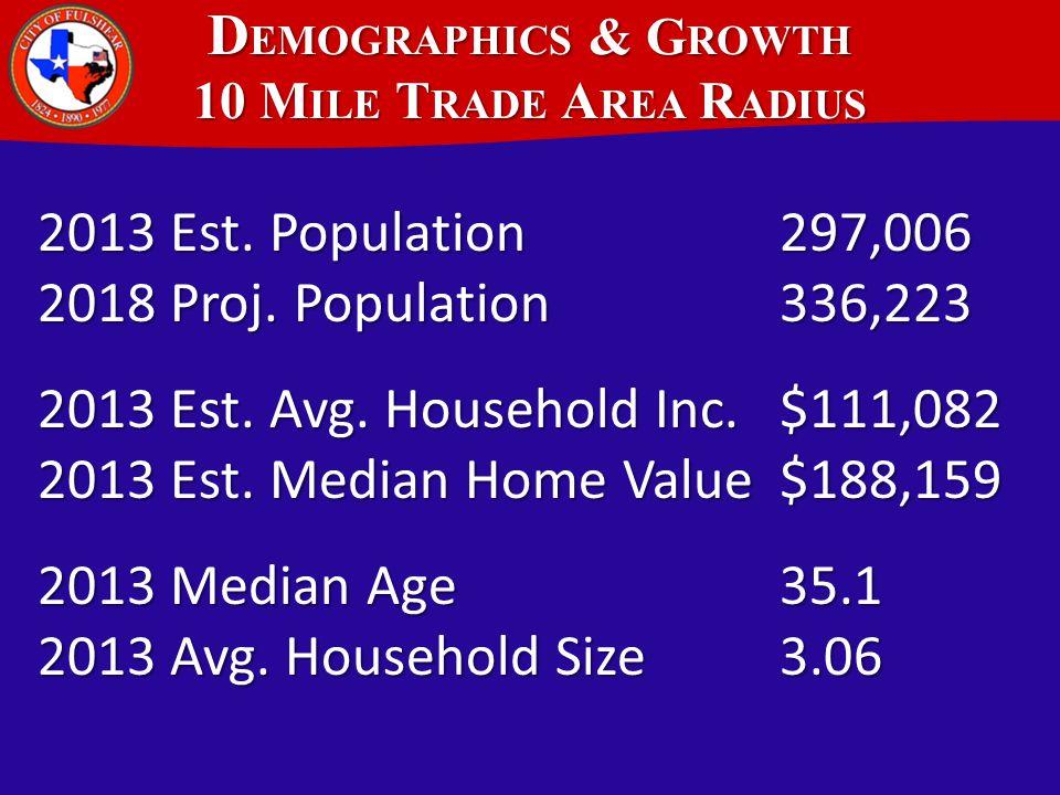 D EMOGRAPHICS & G ROWTH 5 M ILE T RADE A REA R ADIUS 2013 Est.