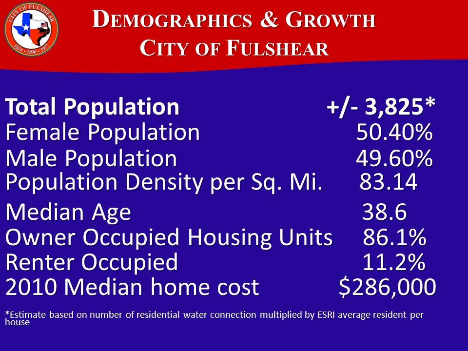 D EMOGRAPHICS & G ROWTH C ITY OF F ULSHEAR Total Population +/- 3,825* Female Population 50.40% Male Population 49.60% Population Density per Sq.
