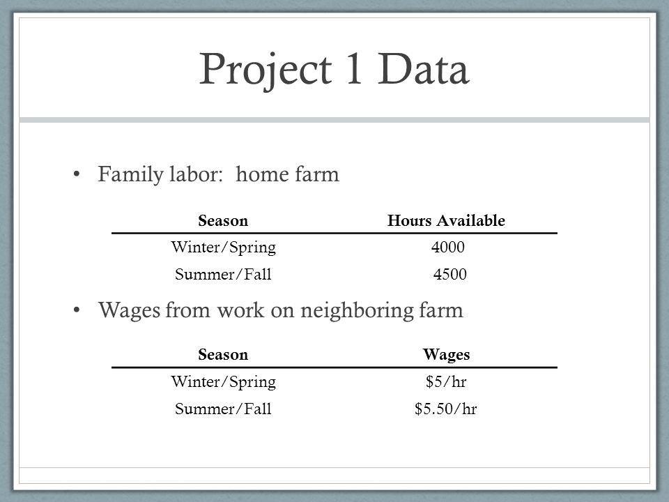 Project 1 Data Family labor: home farm Wages from work on neighboring farm SeasonHours Available Winter/Spring 4000 Summer/Fall 4500 SeasonWages Winte