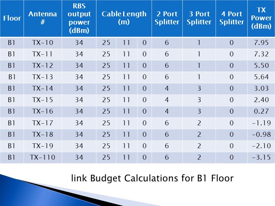 Basement one AntennaLoss in CableLoss in splitterTotal LossTx (antenna Tx 1-01.29.310.55 Tx 1-11.29.310.55 Tx 1-22.59.311.83.7 Tx 1-33.29.312.53 Tx 1-