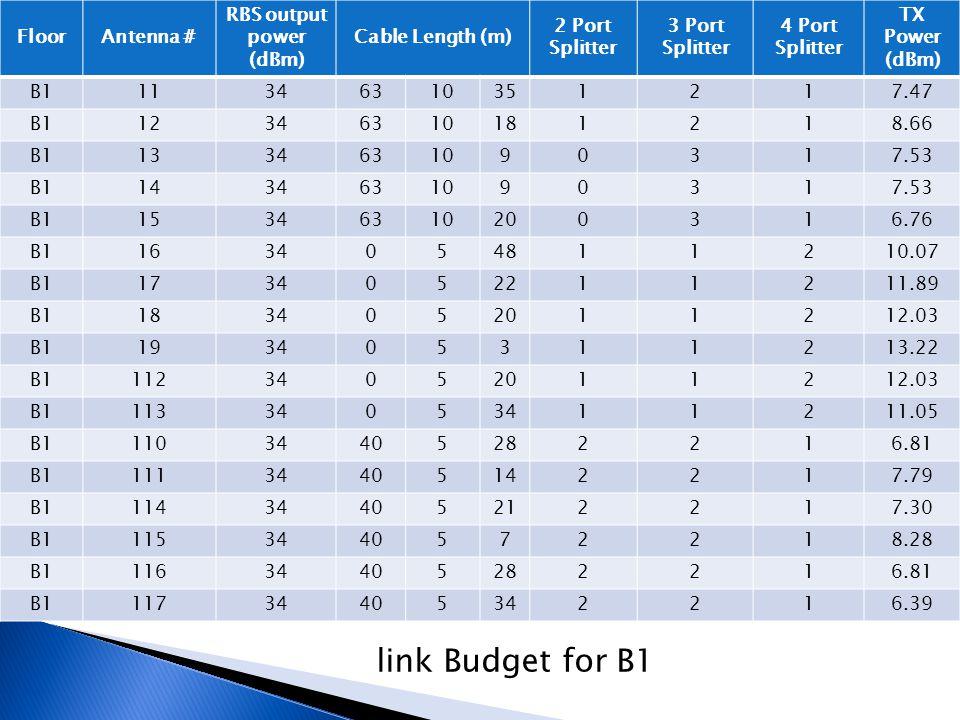 FloorAntenna # RBS output power (dBm) Cable Length (m) 2 Port Splitter 3 Port Splitter 4 Port Splitter TX Power (dBm) B111346310351217.47 B11234631018
