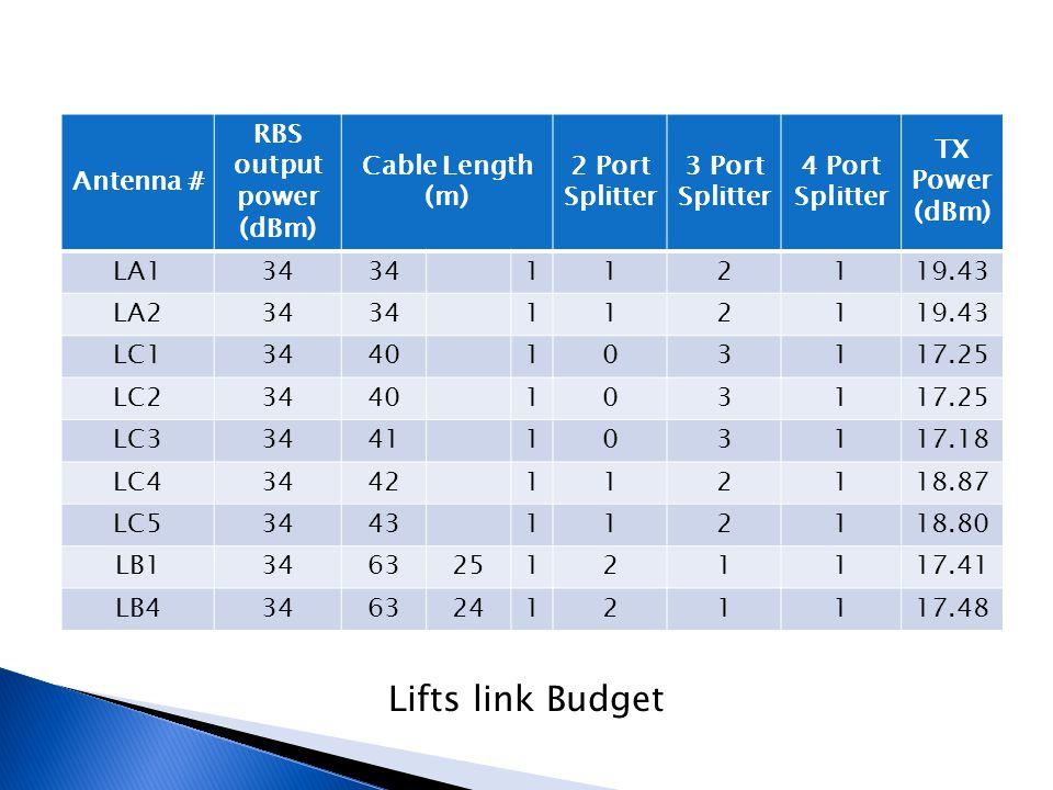 Lifts link Budget Antenna # RBS output power (dBm) Cable Length (m) 2 Port Splitter 3 Port Splitter 4 Port Splitter TX Power (dBm) LA134 112119.43 LA2