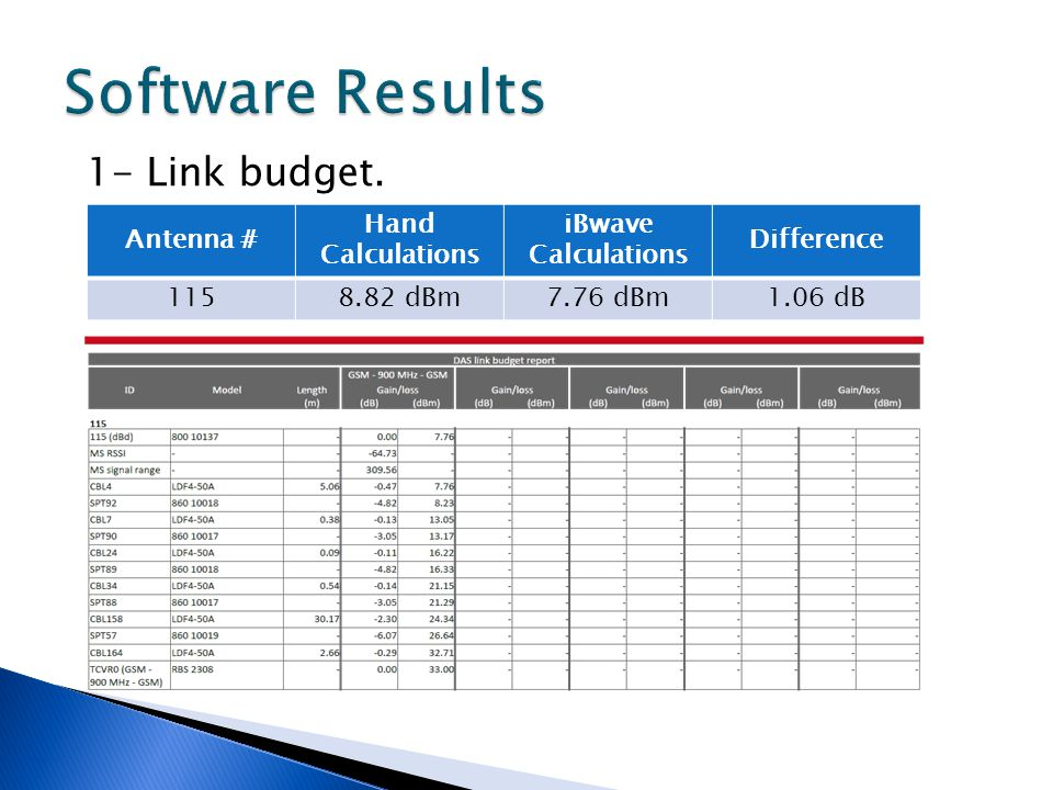 1- Link budget. Antenna # Hand Calculations iBwave Calculations Difference 1158.82 dBm7.76 dBm1.06 dB