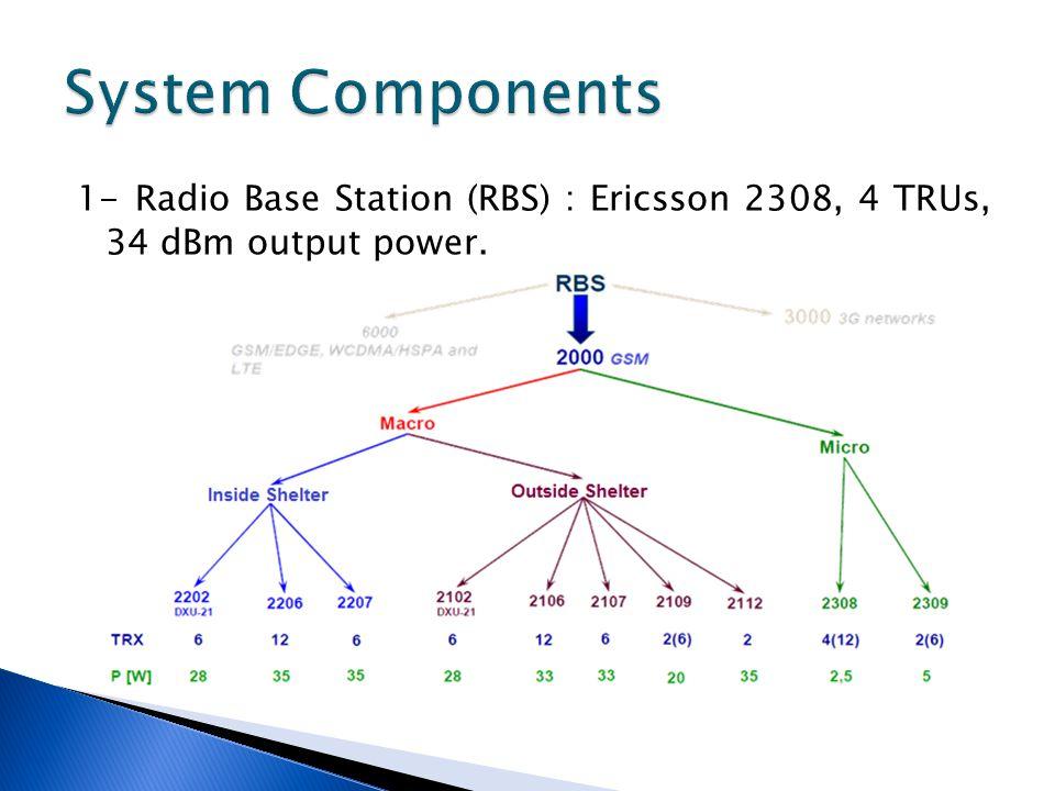 1- Radio Base Station (RBS) : Ericsson 2308, 4 TRUs, 34 dBm output power.