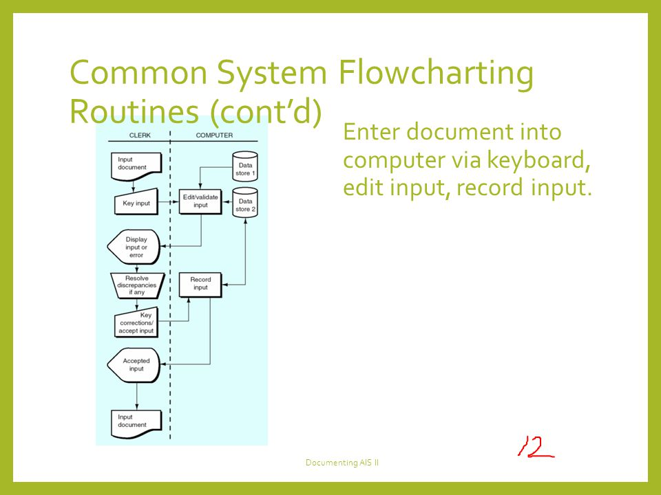 Common System Flowcharting Routines (cont'd) Enter document into computer via keyboard, edit input, record input.