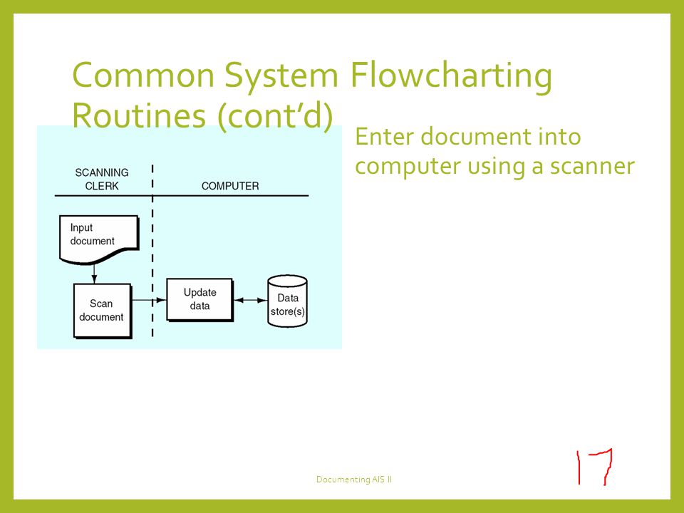 Common System Flowcharting Routines (cont'd) Enter document into computer using a scanner Documenting AIS II
