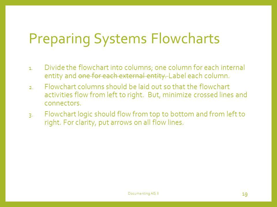 Preparing Systems Flowcharts 1. Divide the flowchart into columns; one column for each internal entity and one for each external entity. Label each co