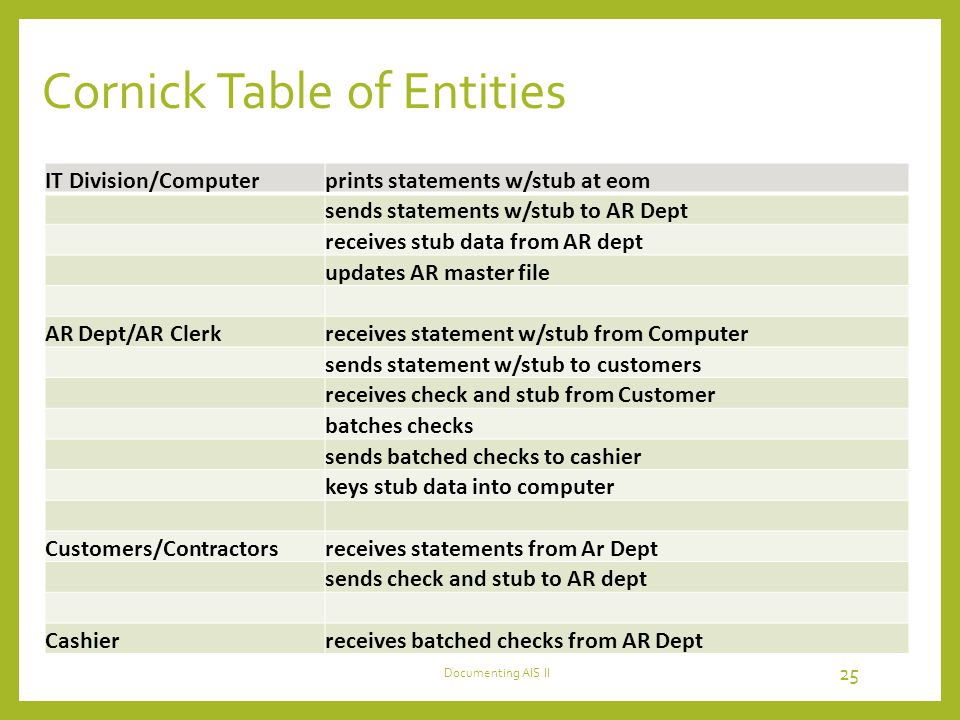 Cornick Table of Entities IT Division/Computerprints statements w/stub at eom sends statements w/stub to AR Dept receives stub data from AR dept updates AR master file AR Dept/AR Clerkreceives statement w/stub from Computer sends statement w/stub to customers receives check and stub from Customer batches checks sends batched checks to cashier keys stub data into computer Customers/Contractorsreceives statements from Ar Dept sends check and stub to AR dept Cashierreceives batched checks from AR Dept 25 Documenting AIS II