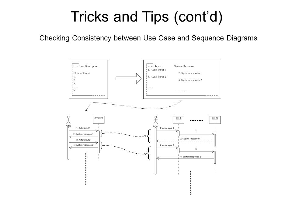 Tricks and Tips (cont'd) Checking Consistency between Use Case and Sequence Diagrams