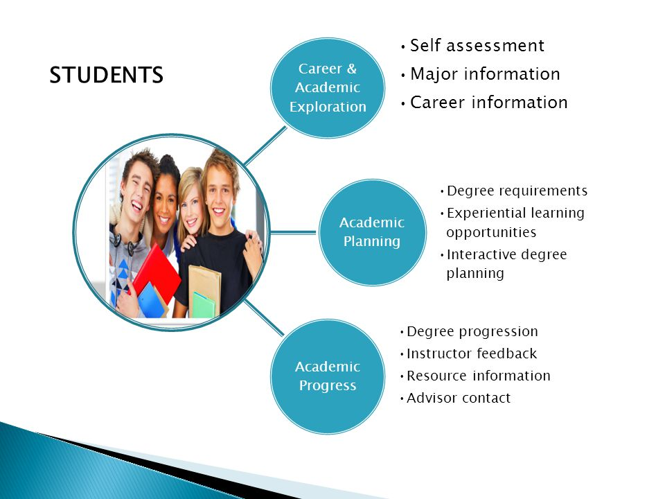 Career & Academic Exploration Self assessment Major information Career information Academic Planning Degree requirements Experiential learning opportunities Interactive degree planning Academic Progress Degree progression Instructor feedback Resource information Advisor contact STUDENTS