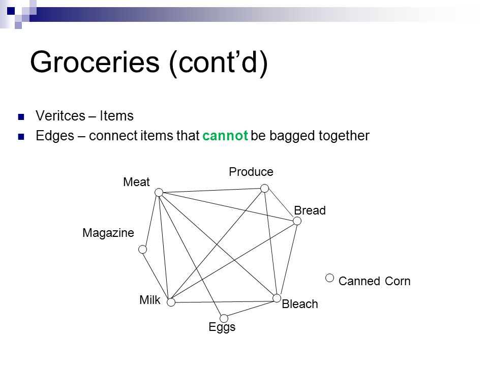 Groceries (cont'd) Veritces – Items Edges – connect items that cannot be bagged together Produce Meat Bread Magazine Milk Eggs Bleach Canned Corn