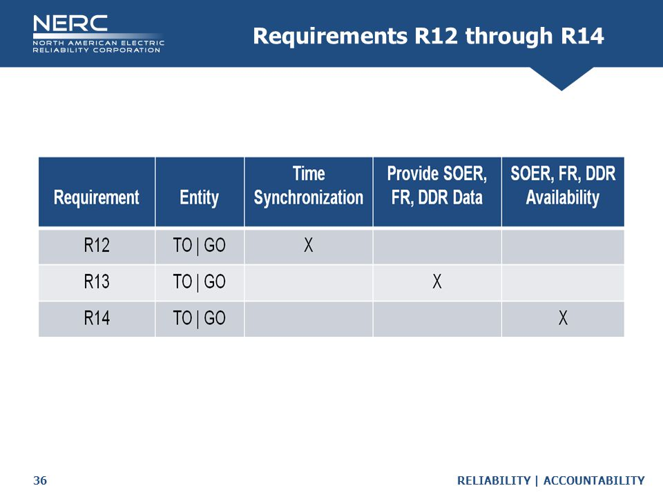RELIABILITY | ACCOUNTABILITY36 Requirements R12 through R14