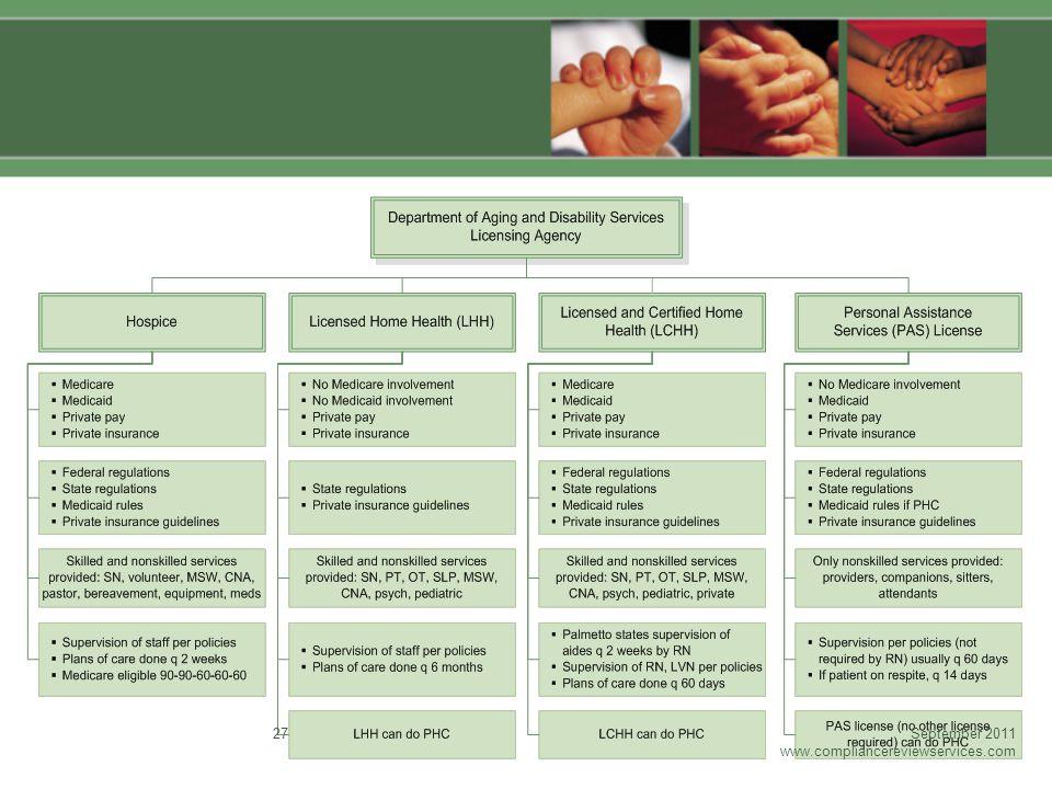September 2011 www.compliancereviewservices.com 27