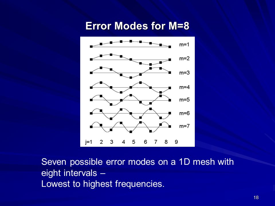 18 Error Modes for M=8 Seven possible error modes on a 1D mesh with eight intervals – Lowest to highest frequencies.