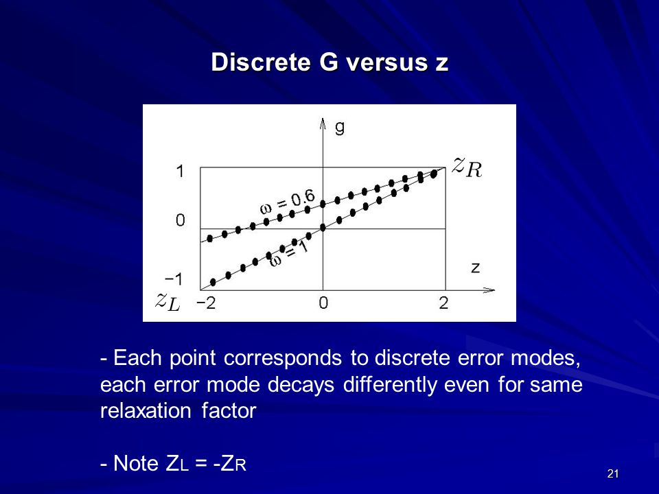 21 Discrete G versus z - Each point corresponds to discrete error modes, each error mode decays differently even for same relaxation factor - Note Z L