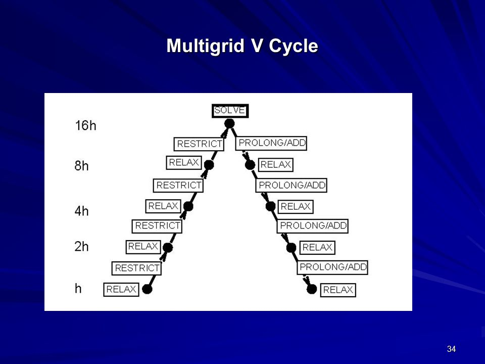 34 Multigrid V Cycle