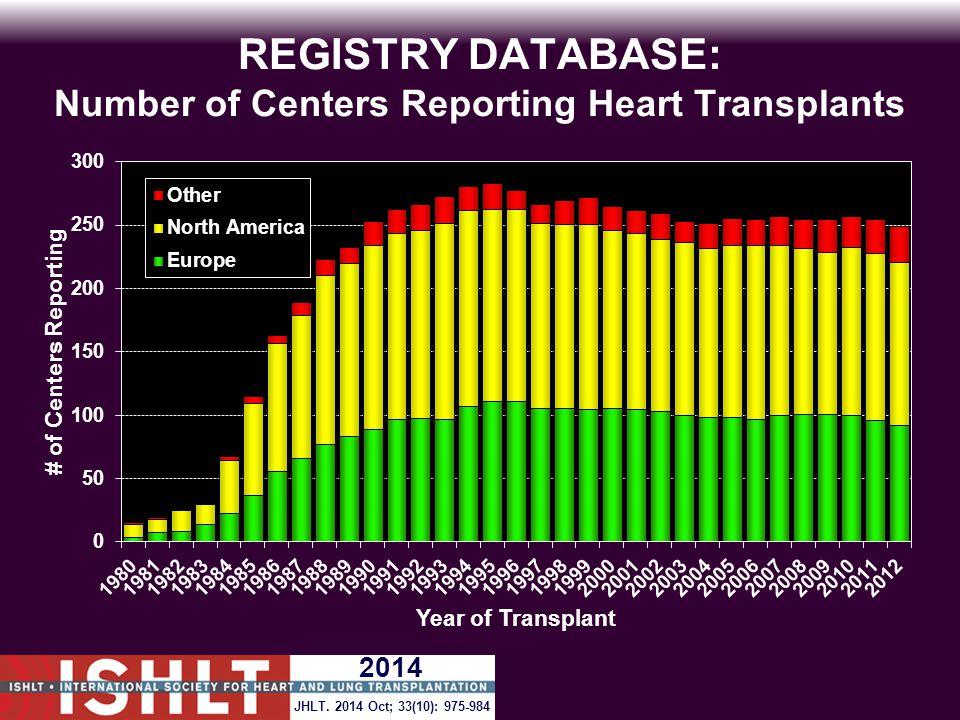 REGISTRY DATABASE: Number of Centers Reporting Heart Transplants 2014 JHLT. 2014 Oct; 33(10): 975-984