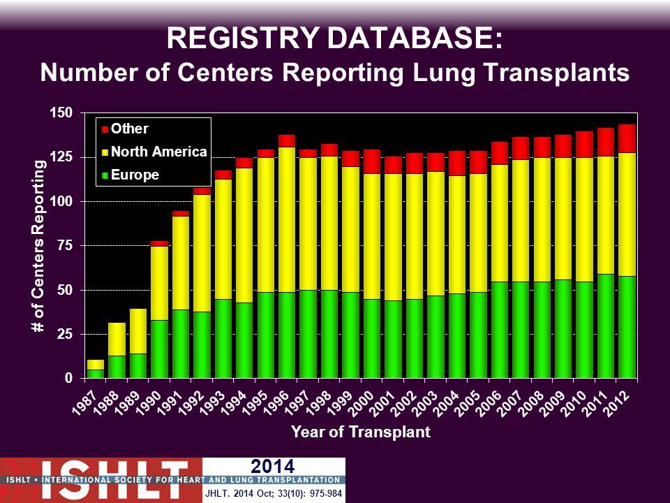 REGISTRY DATABASE: Number of Centers Reporting Lung Transplants 2014 JHLT. 2014 Oct; 33(10): 975-984