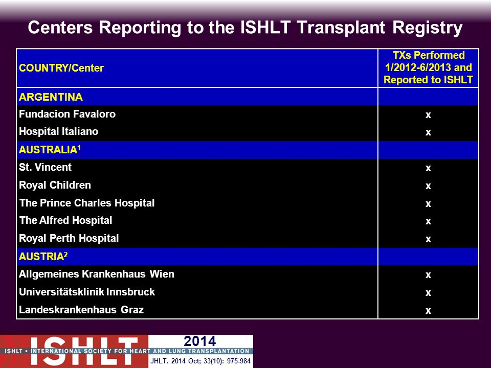 Centers Reporting to the ISHLT Transplant Registry COUNTRY/Center TXs Performed 1/2012-6/2013 and Reported to ISHLT ARGENTINA Fundacion Favalorox Hosp