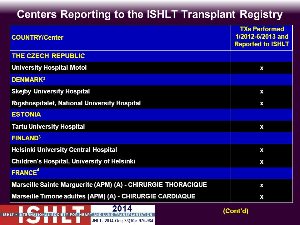 Centers Reporting to the ISHLT Transplant Registry COUNTRY/Center TXs Performed 1/2012-6/2013 and Reported to ISHLT THE CZECH REPUBLIC University Hosp