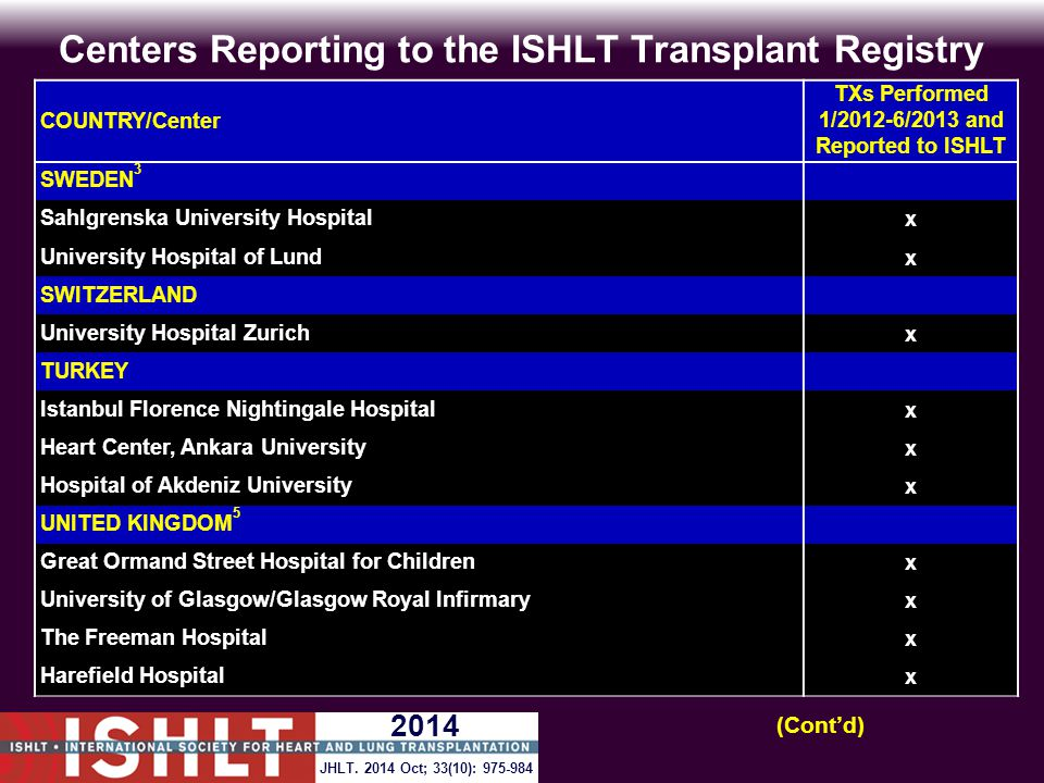 Centers Reporting to the ISHLT Transplant Registry COUNTRY/Center TXs Performed 1/2012-6/2013 and Reported to ISHLT SWEDEN 3 Sahlgrenska University Ho