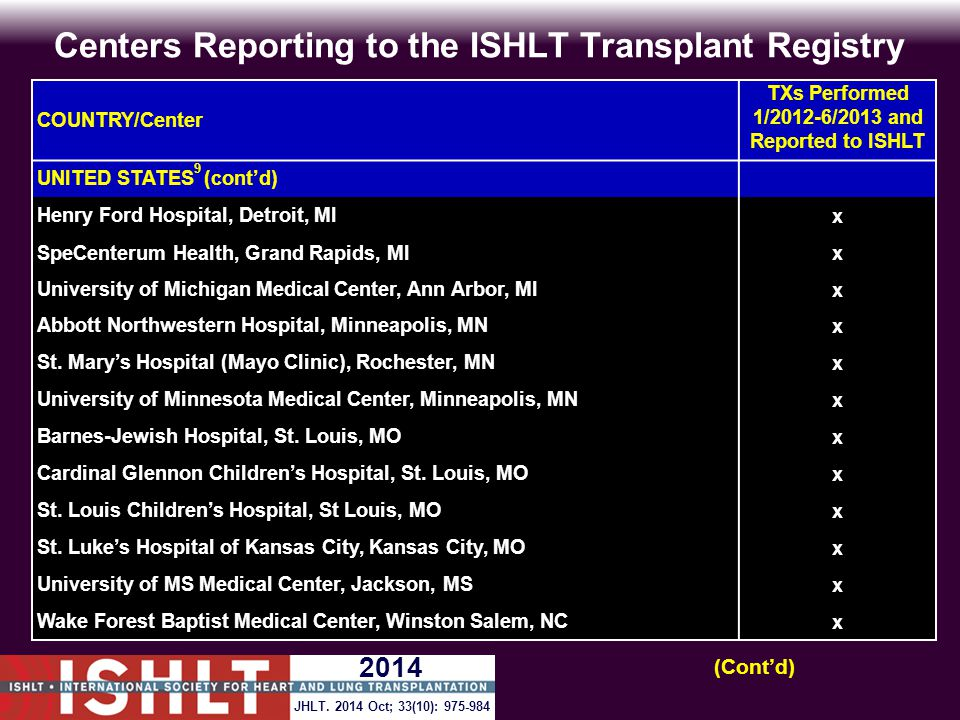Centers Reporting to the ISHLT Transplant Registry COUNTRY/Center TXs Performed 1/2012-6/2013 and Reported to ISHLT UNITED STATES 9 (cont'd) Henry For
