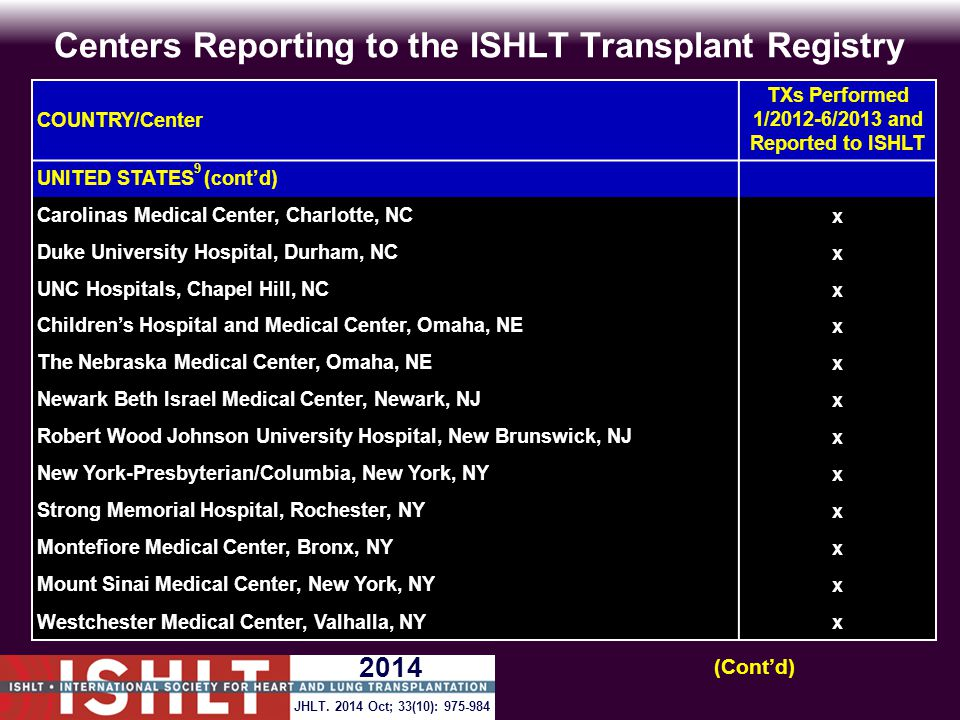 Centers Reporting to the ISHLT Transplant Registry COUNTRY/Center TXs Performed 1/2012-6/2013 and Reported to ISHLT UNITED STATES 9 (cont'd) Carolinas