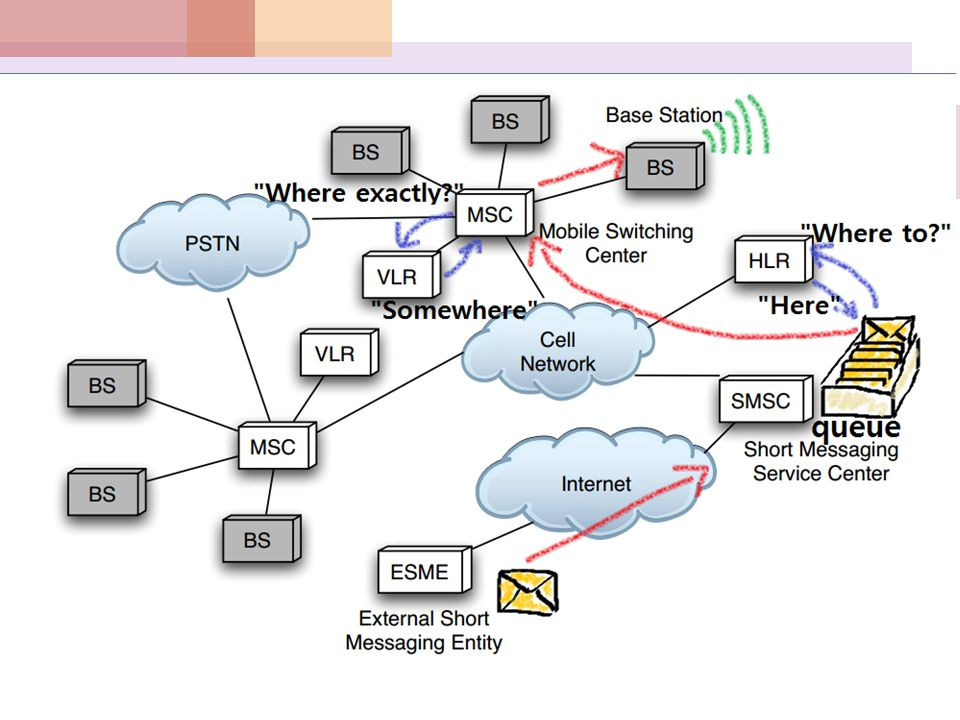 The Air Interface  Traffic Channel(TCh)  For voice traffic  Control Channel(CCh)  For signaling btw BS and phones  …and for SMS messages  CCh was not designed for SMS