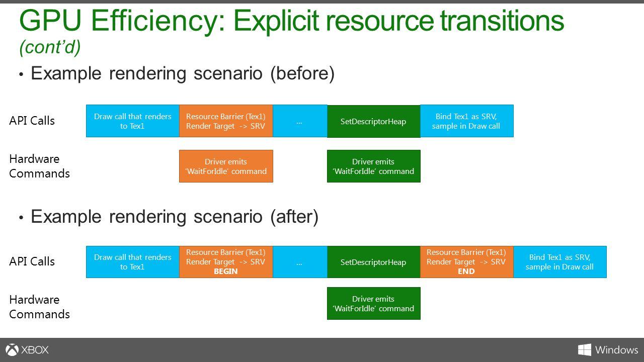 Example rendering scenario (before) Example rendering scenario (after) GPU Efficiency: Explicit resource transitions (cont'd) Draw call that renders t