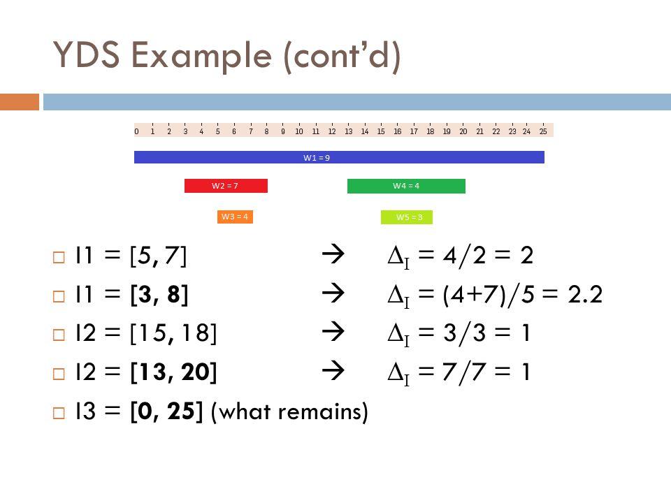 YDS Example (cont'd)  I1 = [5, 7]  ∆ I = 4/2 = 2  I1 = [3, 8]  ∆ I = (4+7)/5 = 2.2  I2 = [15, 18]  ∆ I = 3/3 = 1  I2 = [13, 20]  ∆ I = 7/7 = 1  I3 = [0, 25] (what remains)