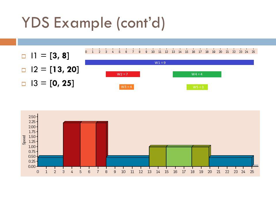 YDS Example (cont'd)  I1 = [3, 8]  I2 = [13, 20]  I3 = [0, 25]