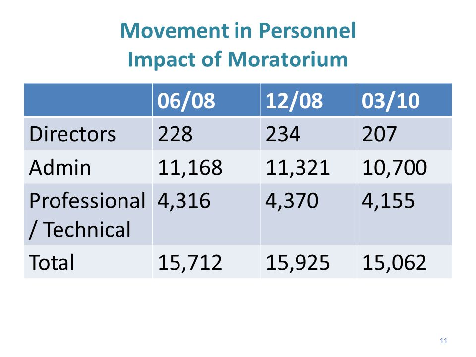 Movement in Personnel Impact of Moratorium 06/0812/0803/10 Directors228234207 Admin11,16811,32110,700 Professional / Technical 4,3164,3704,155 Total15,71215,92515,062 11