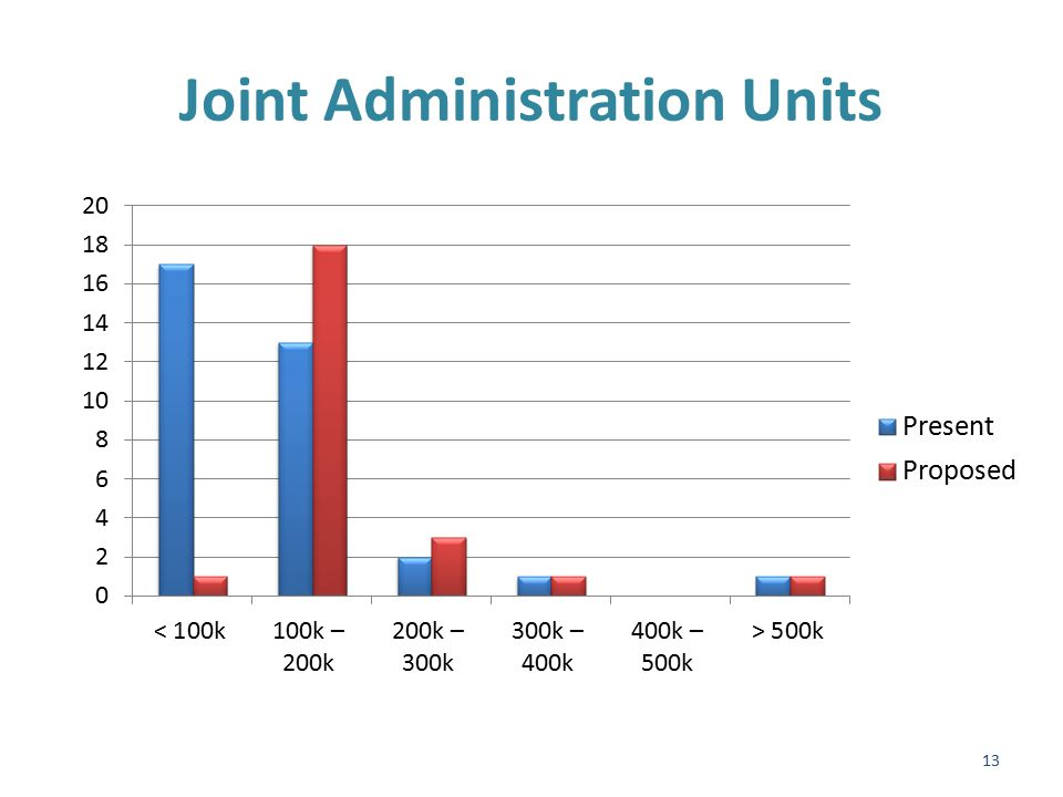 Impact of Joint Administrative Units 14