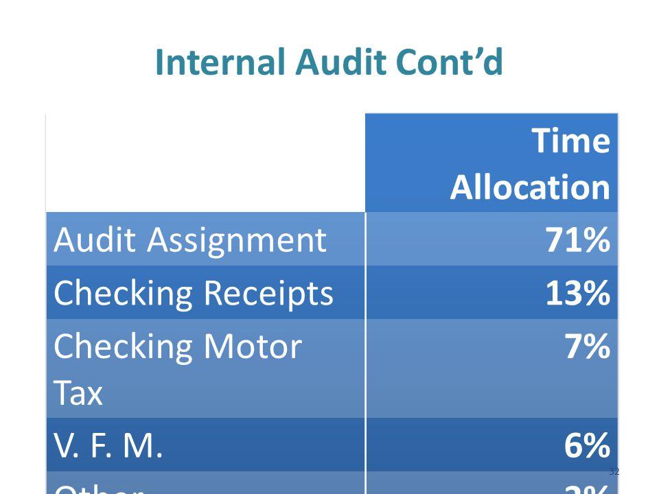 Internal Audit Cont'd 32