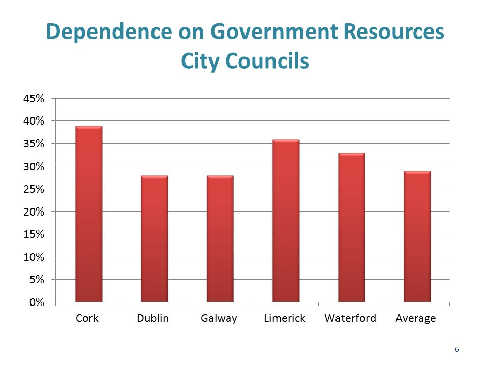 Dependence on Government Resources County Councils Cont'd 7
