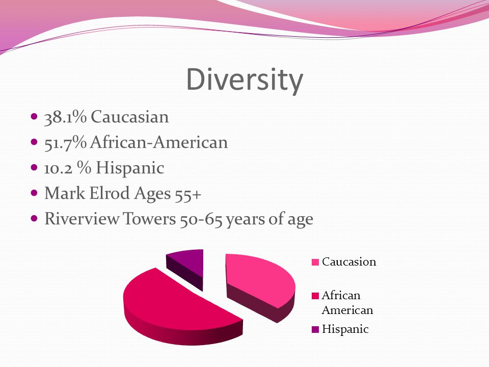 Diversity 38.1% Caucasian 51.7% African-American 10.2 % Hispanic Mark Elrod Ages 55+ Riverview Towers years of age