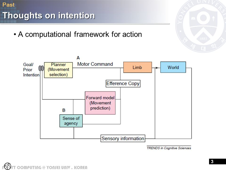 S FT COMPUTING @ YONSEI UNIV. KOREA 16 Thoughts on intention A computational framework for action 3 Past