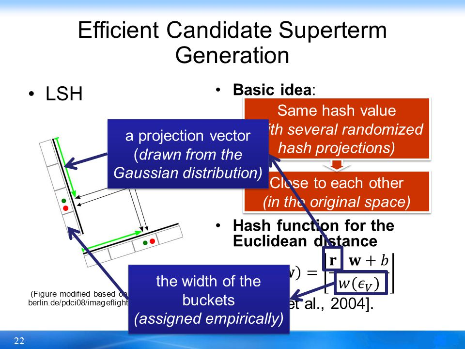 22 Same hash value (with several randomized hash projections) Same hash value (with several randomized hash projections) Close to each other (in the original space) Close to each other (in the original space) Efficient Candidate Superterm Generation LSH (Figure modified based on http://cybertron.cg.tu- berlin.de/pdci08/imageflight/nn_search.html) a projection vector (drawn from the Gaussian distribution) the width of the buckets (assigned empirically) the width of the buckets (assigned empirically)