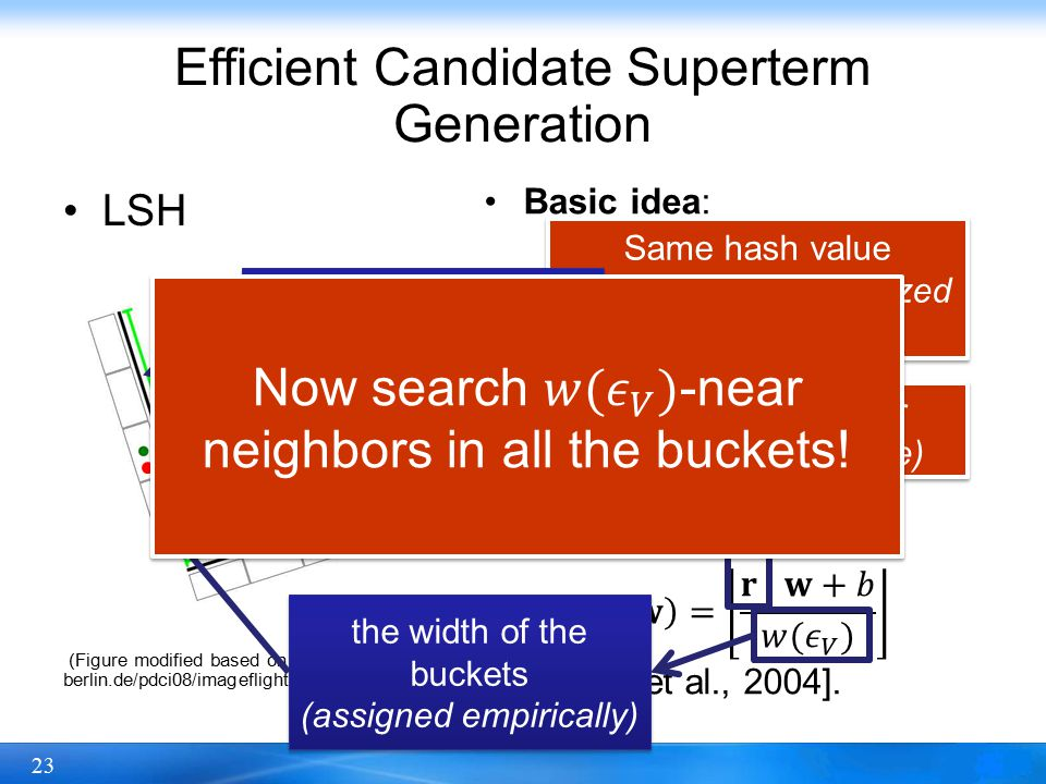 23 Same hash value (with several randomized hash projections) Same hash value (with several randomized hash projections) Close to each other (in the original space) Close to each other (in the original space) Efficient Candidate Superterm Generation LSH (Figure modified based on http://cybertron.cg.tu- berlin.de/pdci08/imageflight/nn_search.html) a projection vector (drawn from the Gaussian distribution) the width of the buckets (assigned empirically) the width of the buckets (assigned empirically)