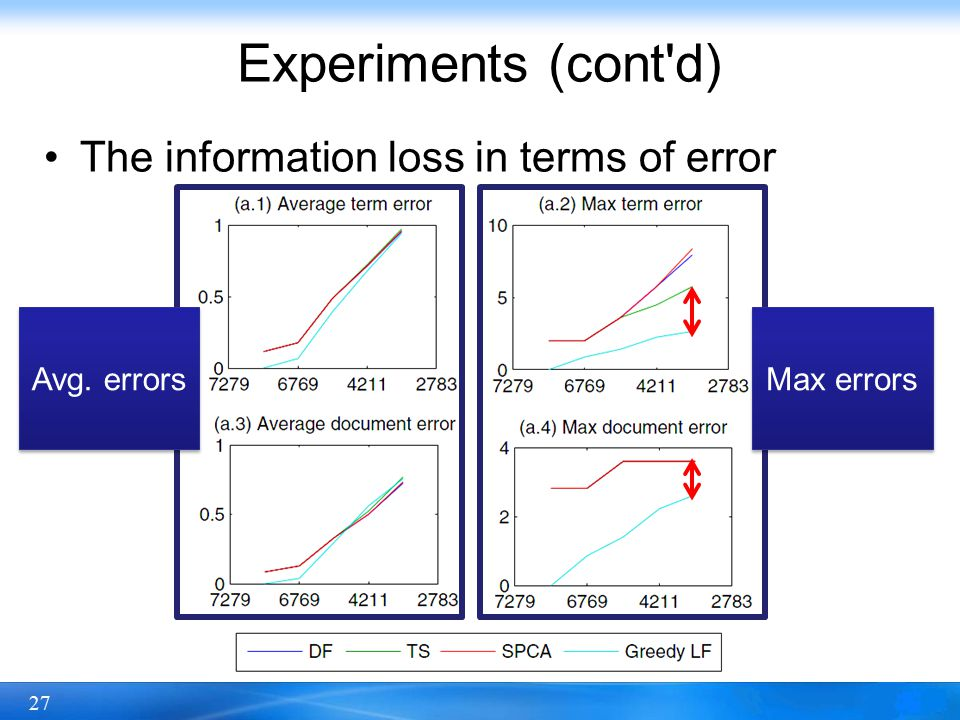 27 Experiments (cont d) The information loss in terms of error Avg. errors Max errors