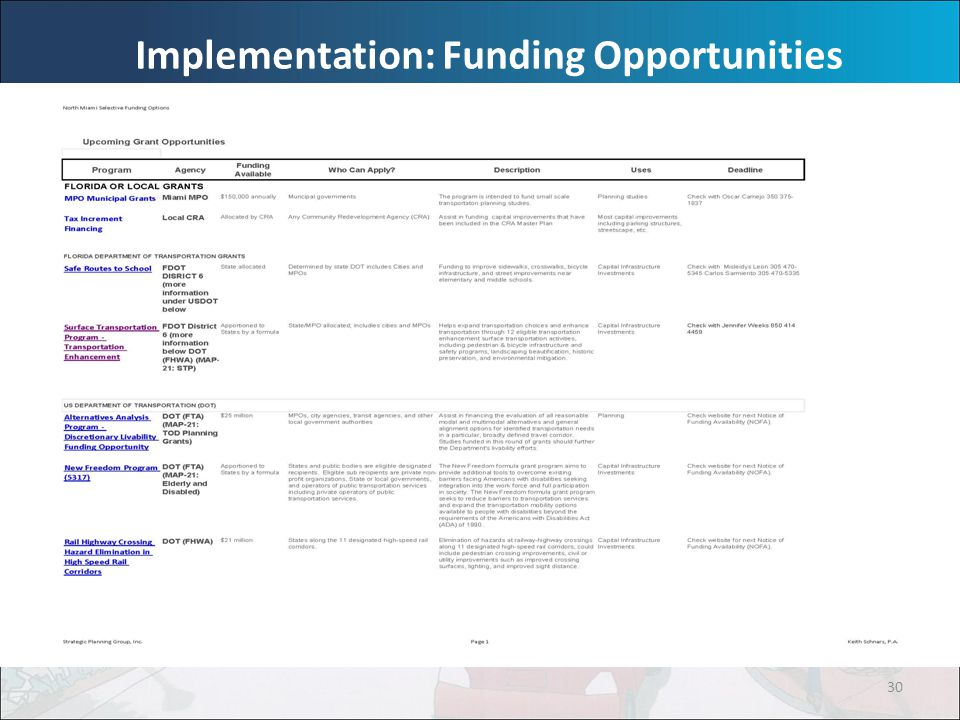 30 Implementation: Funding Opportunities