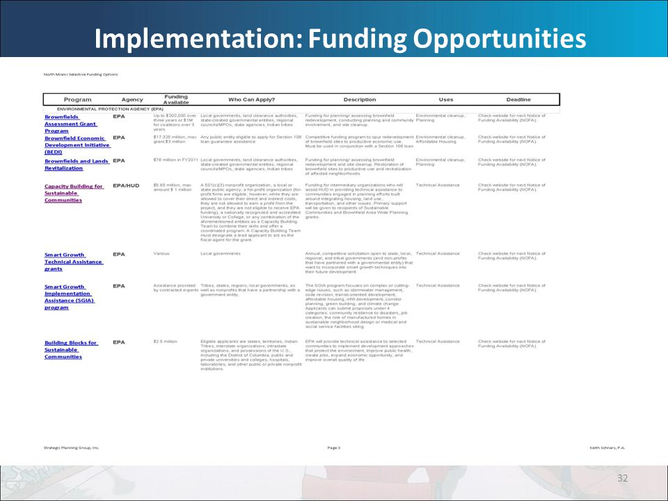 32 Implementation: Funding Opportunities