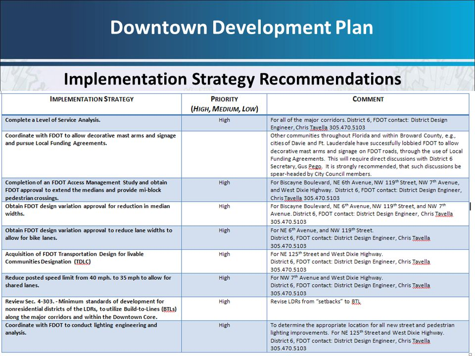 9 Implementation Strategy Recommendations Downtown Development Plan
