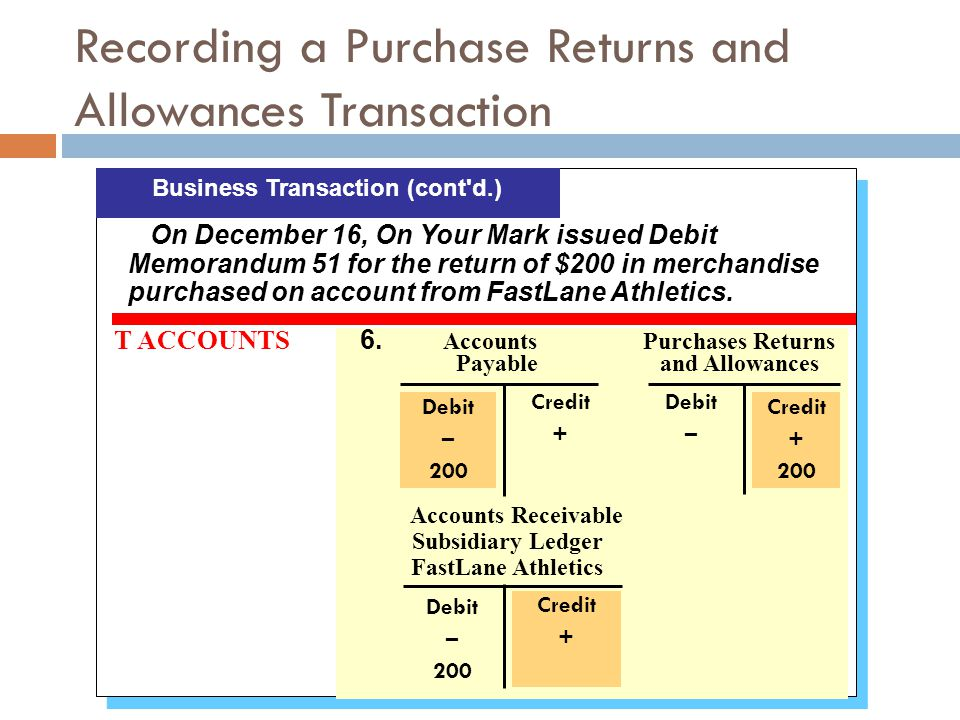 Recording a Purchase Returns and Allowances Transaction T ACCOUNTS 6. Accounts Purchases Returns Payable and Allowances Business Transaction (cont'd.)