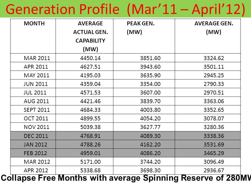 Generation Profile (Mar'11 – April'12) 15 MONTH AVERAGE ACTUAL GEN.